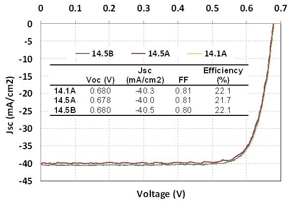 Chart showing milli-amps per cm squared, which starts at minus 40 milli-amps per cm squared for 0 volts, and starts increasing to 0 milli-amps per cm squared once voltage is greater than 0.55 volts.