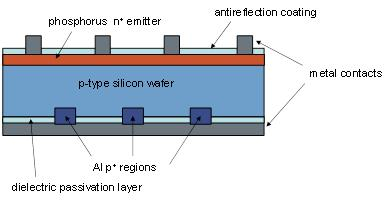 Industrial solar cell diagram